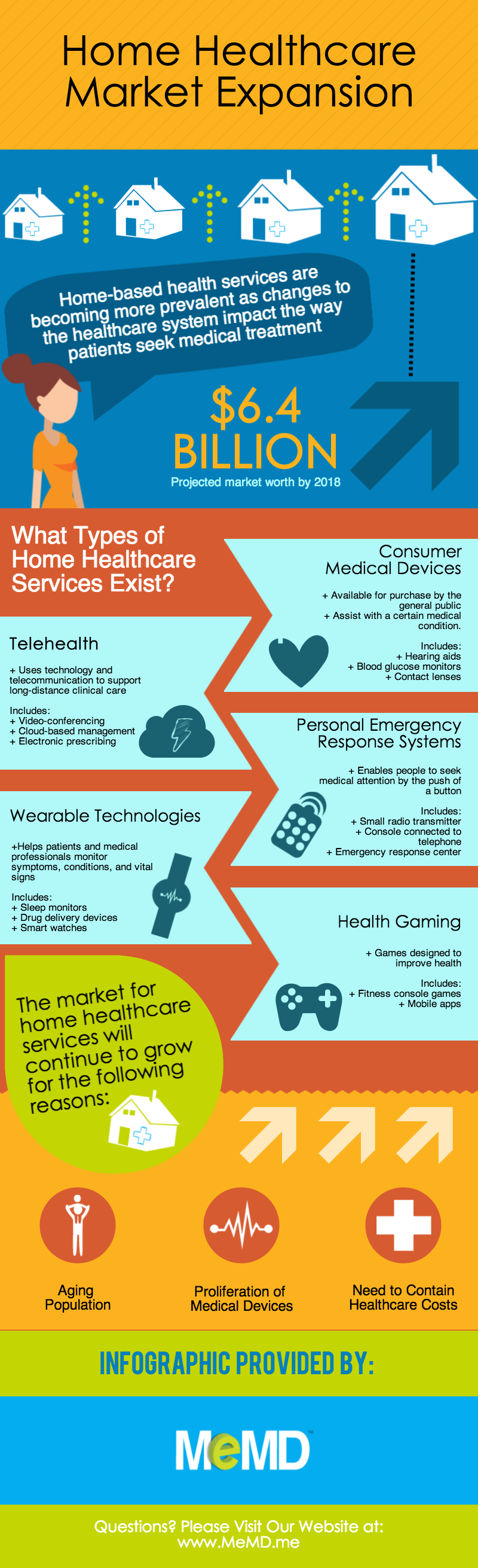 Home Healthcare Market Expansion [Infographic] - MeMD