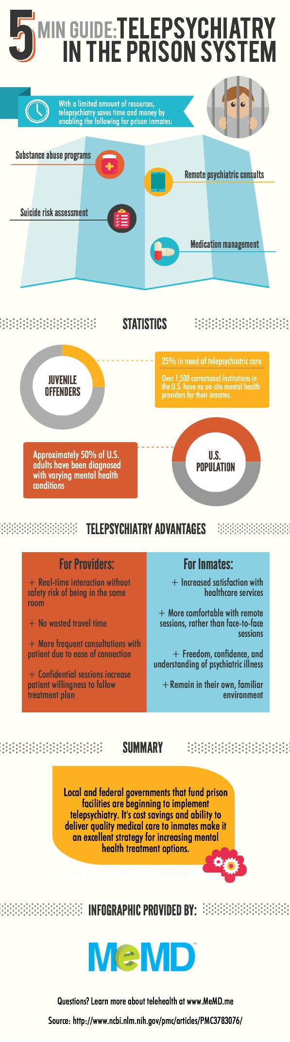 blog-infographic-telepsychiatry-in-prison-system