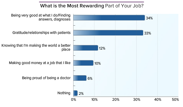 blog-medscape-physician-compensation-report-2014