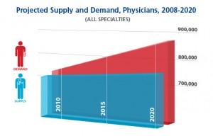 blog-physician-shortage-2015