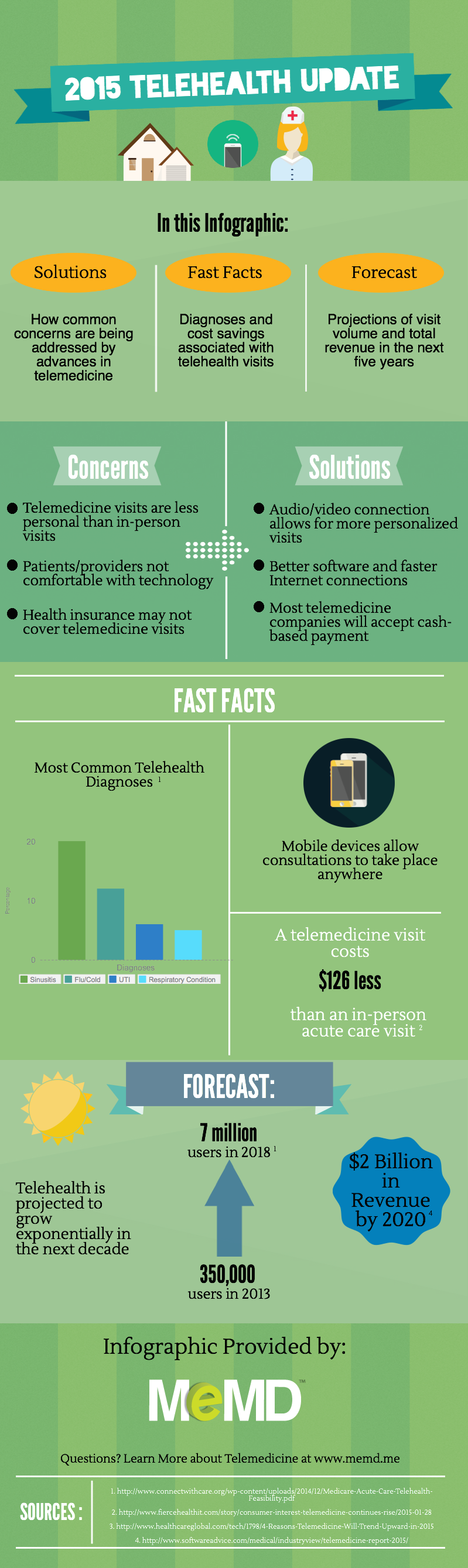 blog-infographic-2015-telehealth-facts-2
