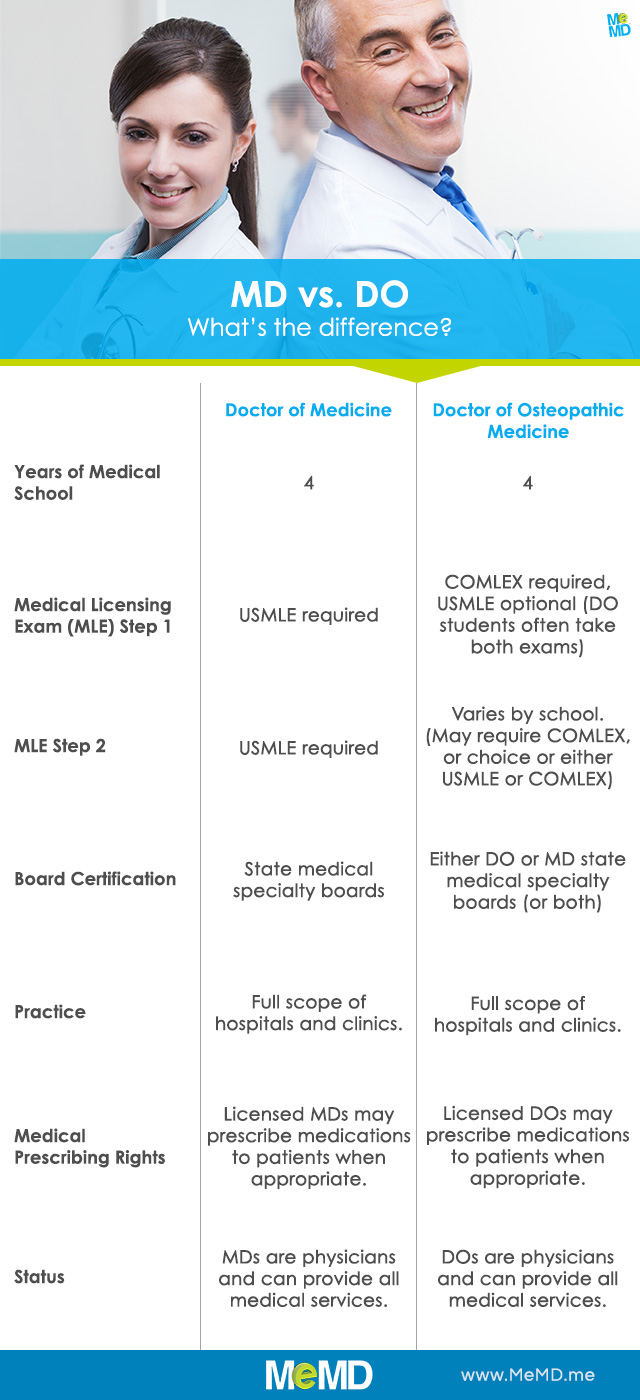 What's the difference between an MD and a DO? - MeMD