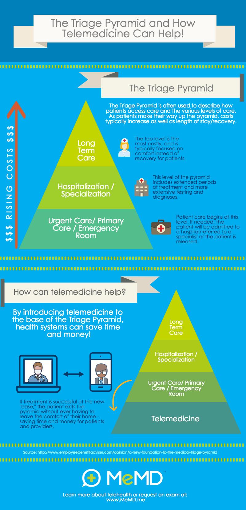 blog-memd-infographic-triage-pyramid-telehealth
