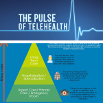 Telemedicine & The Triage Pyramid [Infographic]