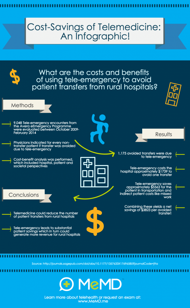 blog-infographic-cost-savings-telemedicine