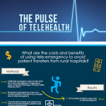 Cost-Savings of Telemedicine [Infographic]